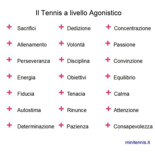 cosa richiede il tennis per essere praticato a livello agonistico