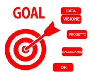 goal, obbiettivi, progetti, risultati miofasciale,