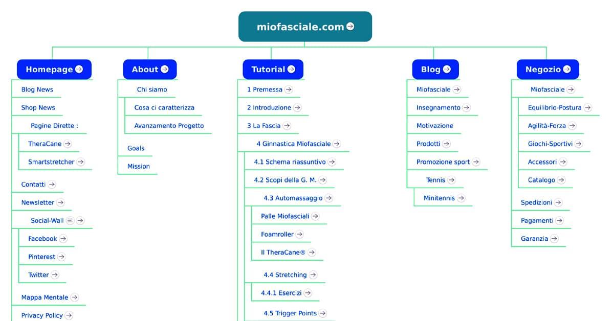 mappa sito miofasciale